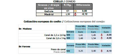 Fuente: Central Agropecuaria de Galicia