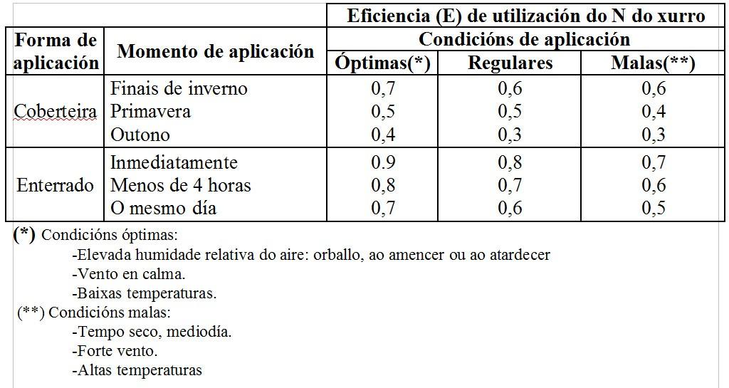 fertilizacion_millo_taboa_4