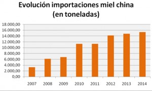 GRAFICO_evolucion_mel_china_COAG