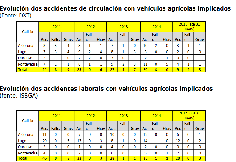 ACCIDENTES_TRACTOR_ESTATISTICA