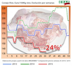 EVOLUCION_PREZOS_COELLO_COAG