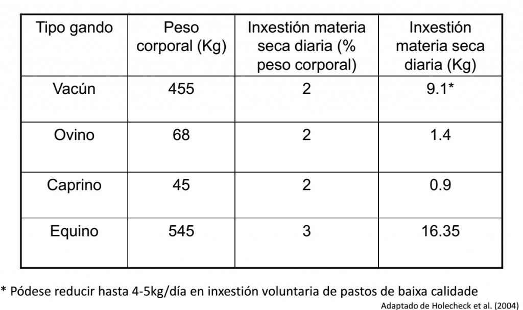 CADRO_ARBUSTIVOS_CONSUMO_MATERIA_SECA_ANIMAL
