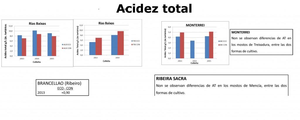 EVEGA_CADRO_DIFERENZAS_VIÑEDO_ECO_CONVENCIONAL_ACIDEZ