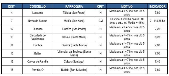 Parroquias que entran este ano no listado das de alta actividade incendiaria.
