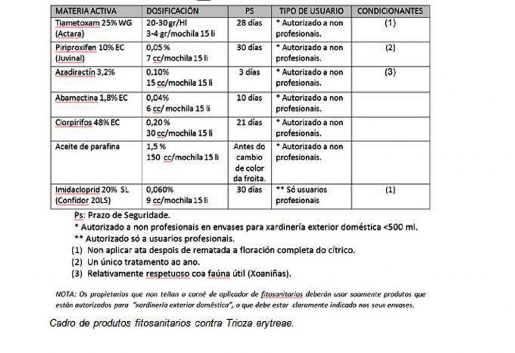 TRIOZA_LIMOEIROS_PRODUTOS_AUTORIZADOS