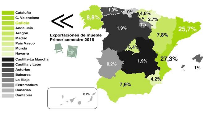 Galicia, terceira comunidade en exportacións de moble no primeiro semestre