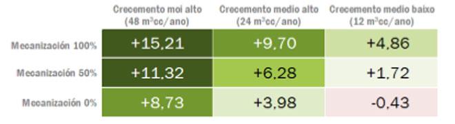 Intereses anuales que generaría una plantación de eucalipto globulus. Cálculo medio de tres cortas (1 de plantación y 2 de regeneración natural). La productividad media del globulus en Galicia ronda los 18 metros cúbicos por hectárea y año.