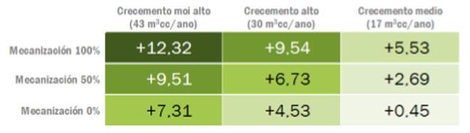 Intereses medios anuales que generaría una plantación de nitens. Su productividad media en Galicia ronda los 30 metros cúbicos por hectárea y año.