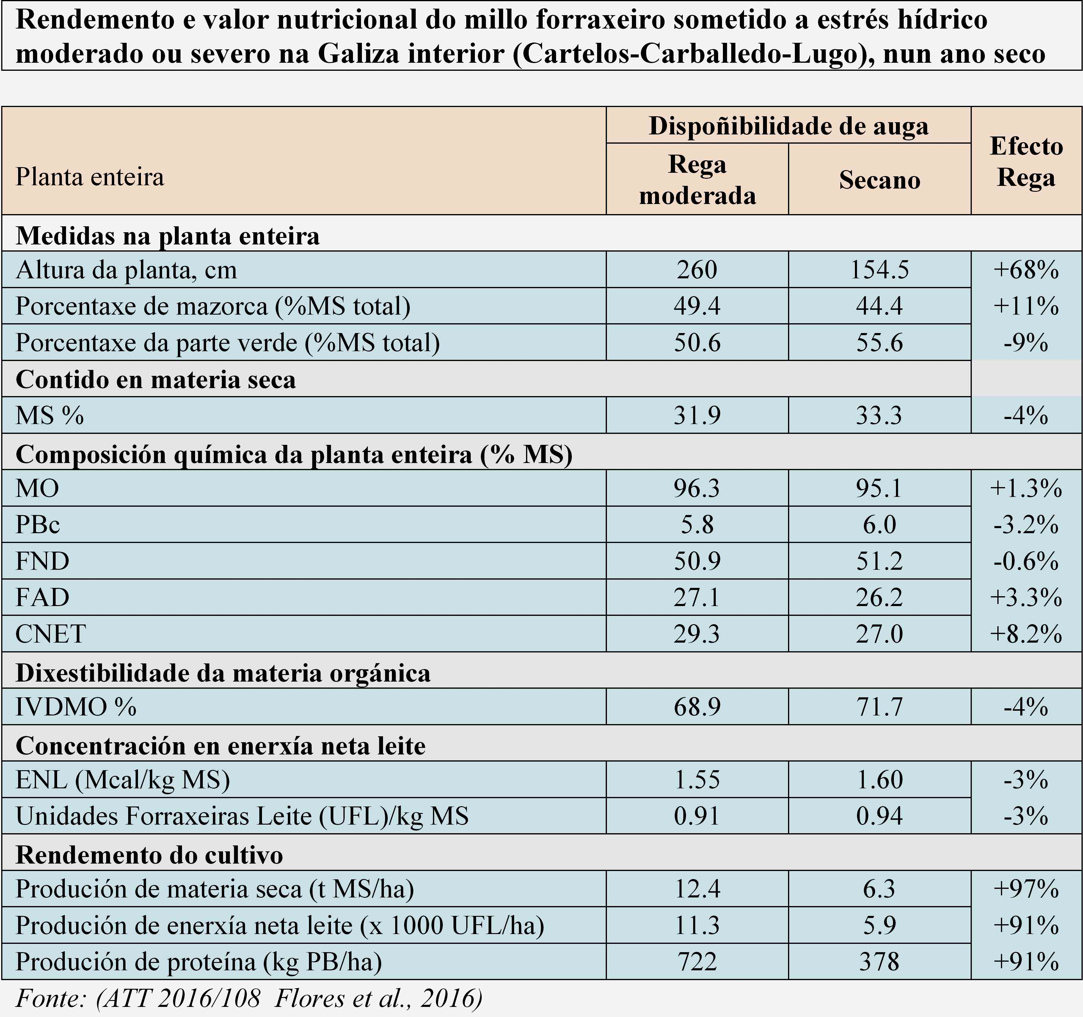 Táboa efecto seca no millo CIAM