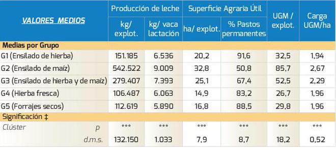 Produción de leite, superficie agraria e carga gandeira medias en cada tipo de dieta.
