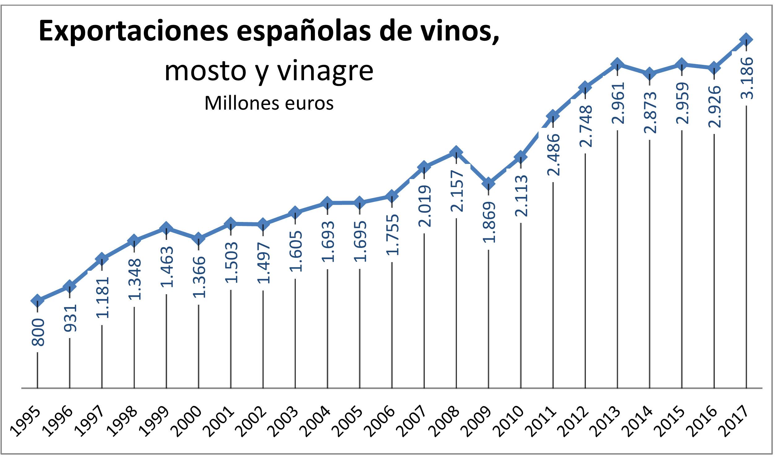 exportacions_viño_2017
