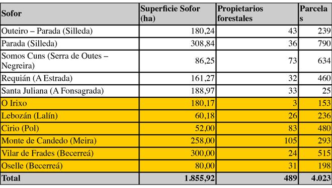 Sofor actuais en Galicia. En amarelo, as máis recentes.