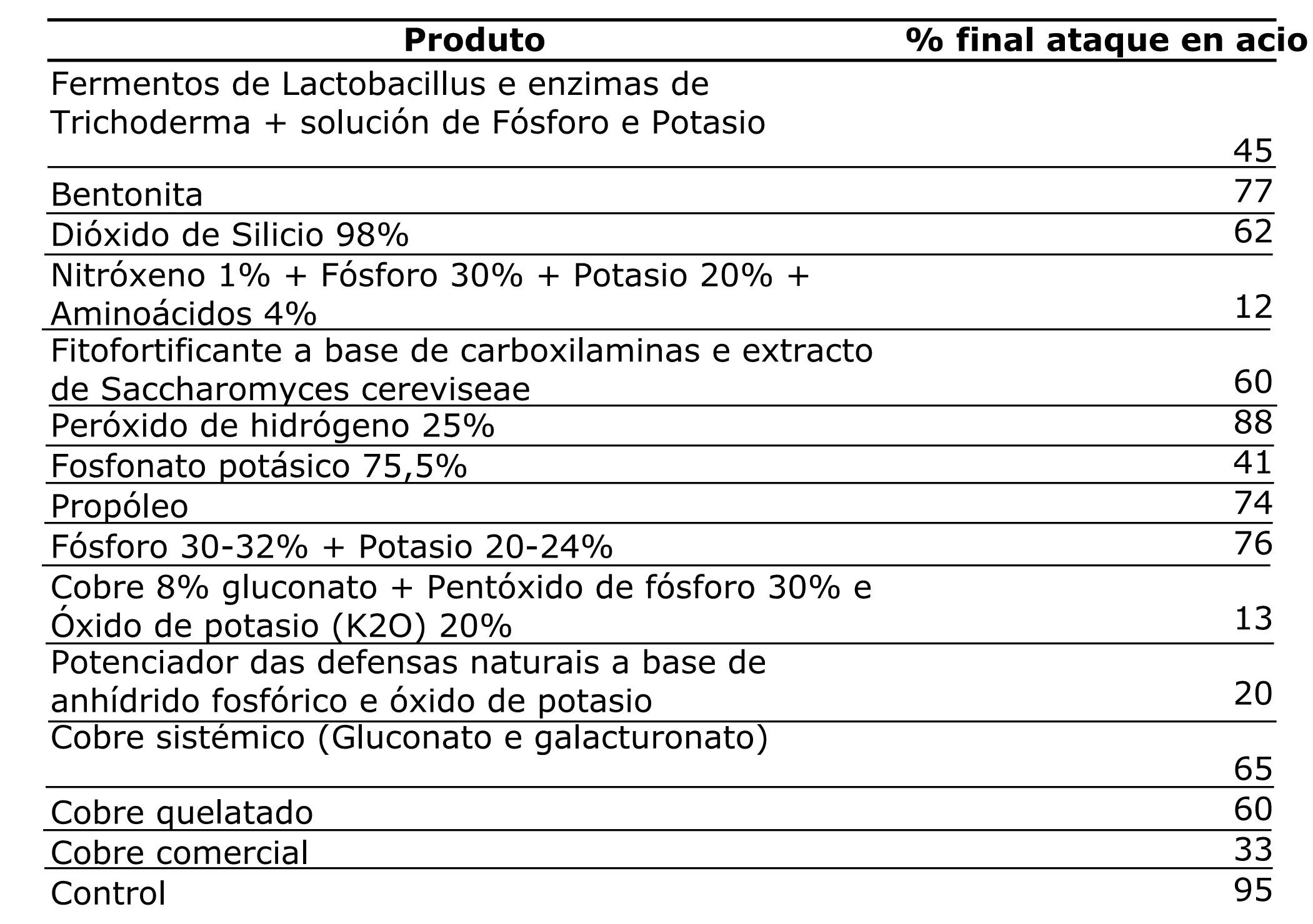areeiro_mildeu_produtos