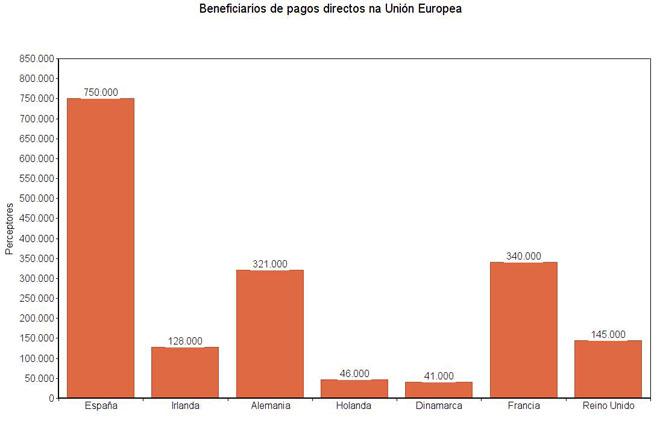 beneficiarios UE
