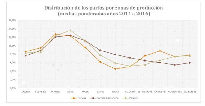 estacionalidade zonas produtoras 660