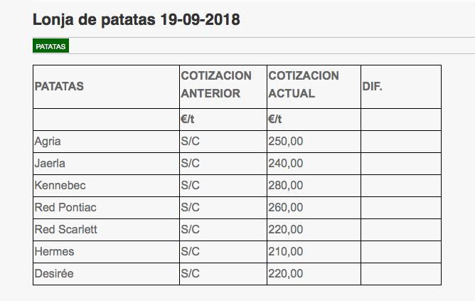 Cotizacións de pataca na Lonxa de León