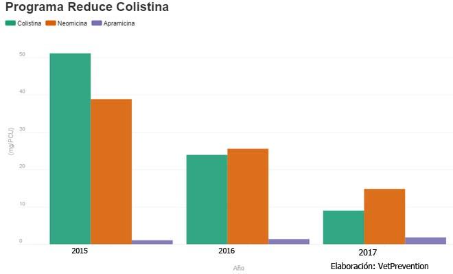 Reducción do uso do antibiótico colistina en España.