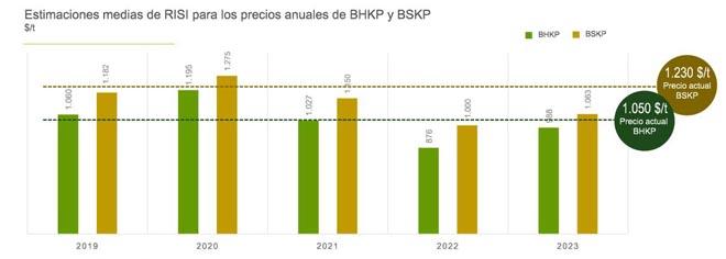 Proxección de prezos de Ence para pasta de fibra curta (BHKP), elaborada con eucalipto, e de fibra longa (BSKP), elaborada con piñeiro. Prezos constantes tendo en conta unha taxa de cambio euro-dólar de 1,20.