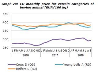 Prezos medios en Europa en vacas (cows) 03, en xovencas (Heifers) e novillos.