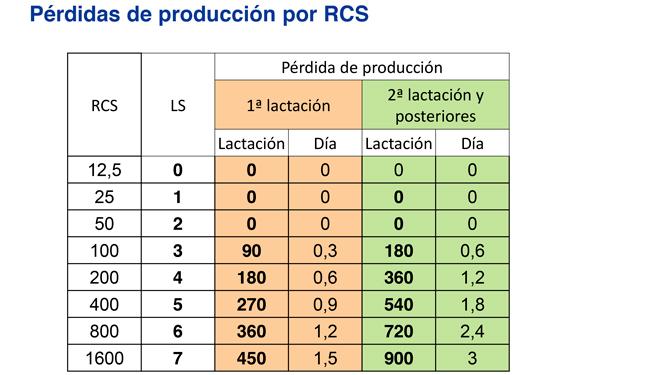 Coste-mastitis-Perdas-por-RCS