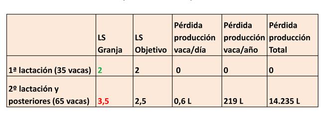 Coste-mastitis-lineal-score-