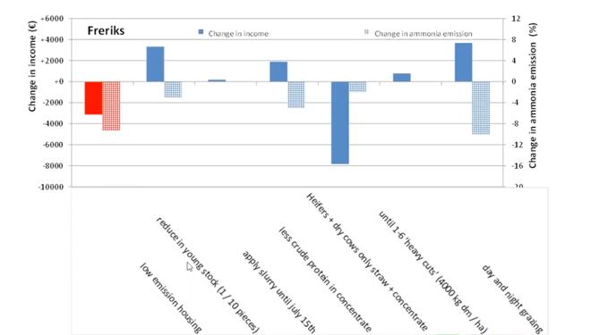 Efectos-economicos-reducion-amoniaco-en-explotacion-Holanda-