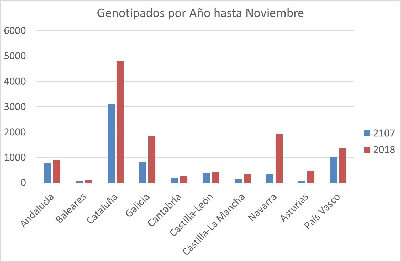 CONAFE_XENOTIPADO_1