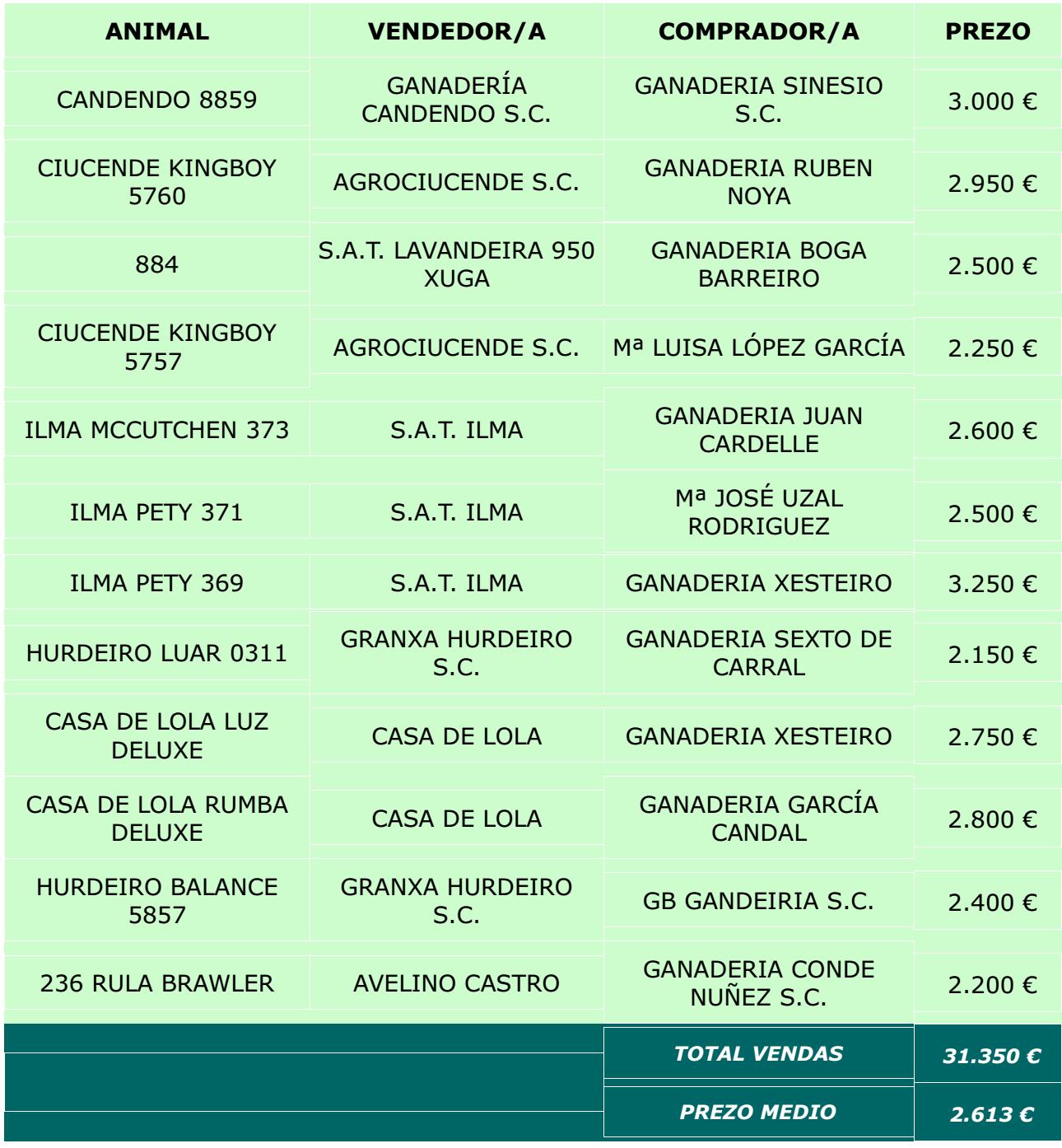 RESULTADOS POXA FRISON BOIMORTO 19