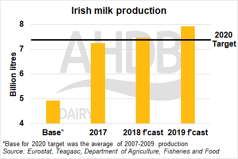 irish_milk_production
