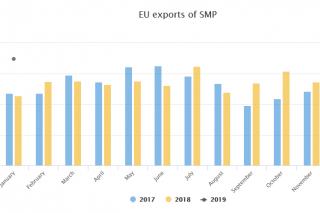 Récord de exportacións de leite en po en xaneiro do 2019.