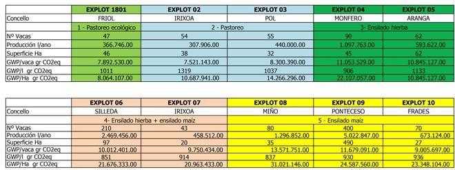 Datos das emisións das 10 ganderías analizadas por Agaca.