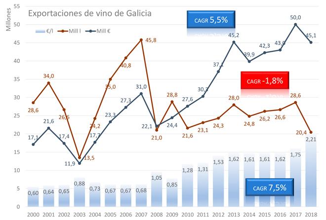 Evolución das exportacións de viño de Galicia.