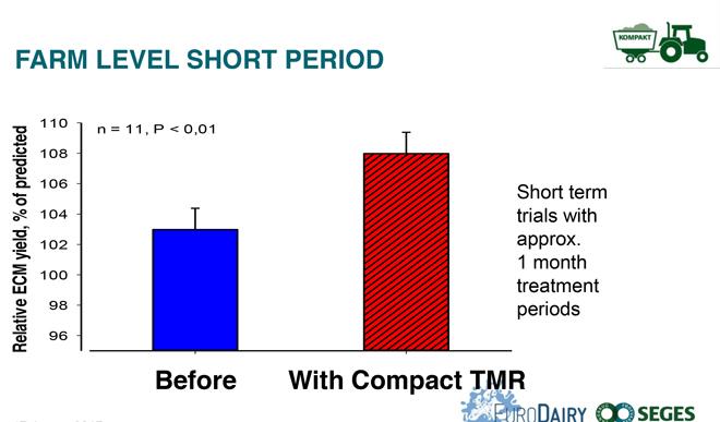 Primeiros efectos na produtividade da gandería co sistema Compact feeding.