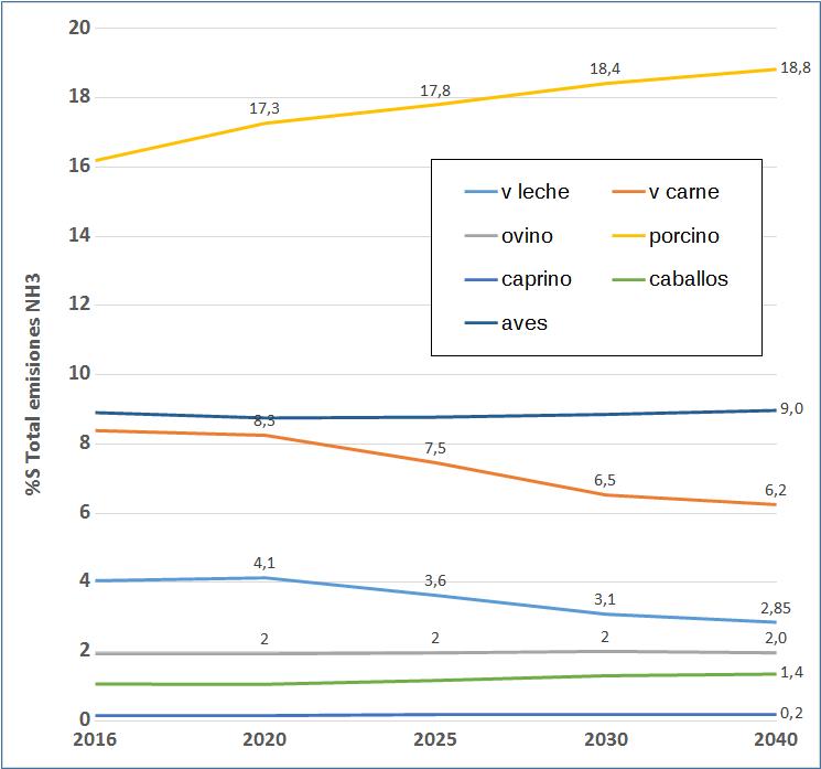 Figura 1 Proxección amoniaco de emisiones 2016-2040