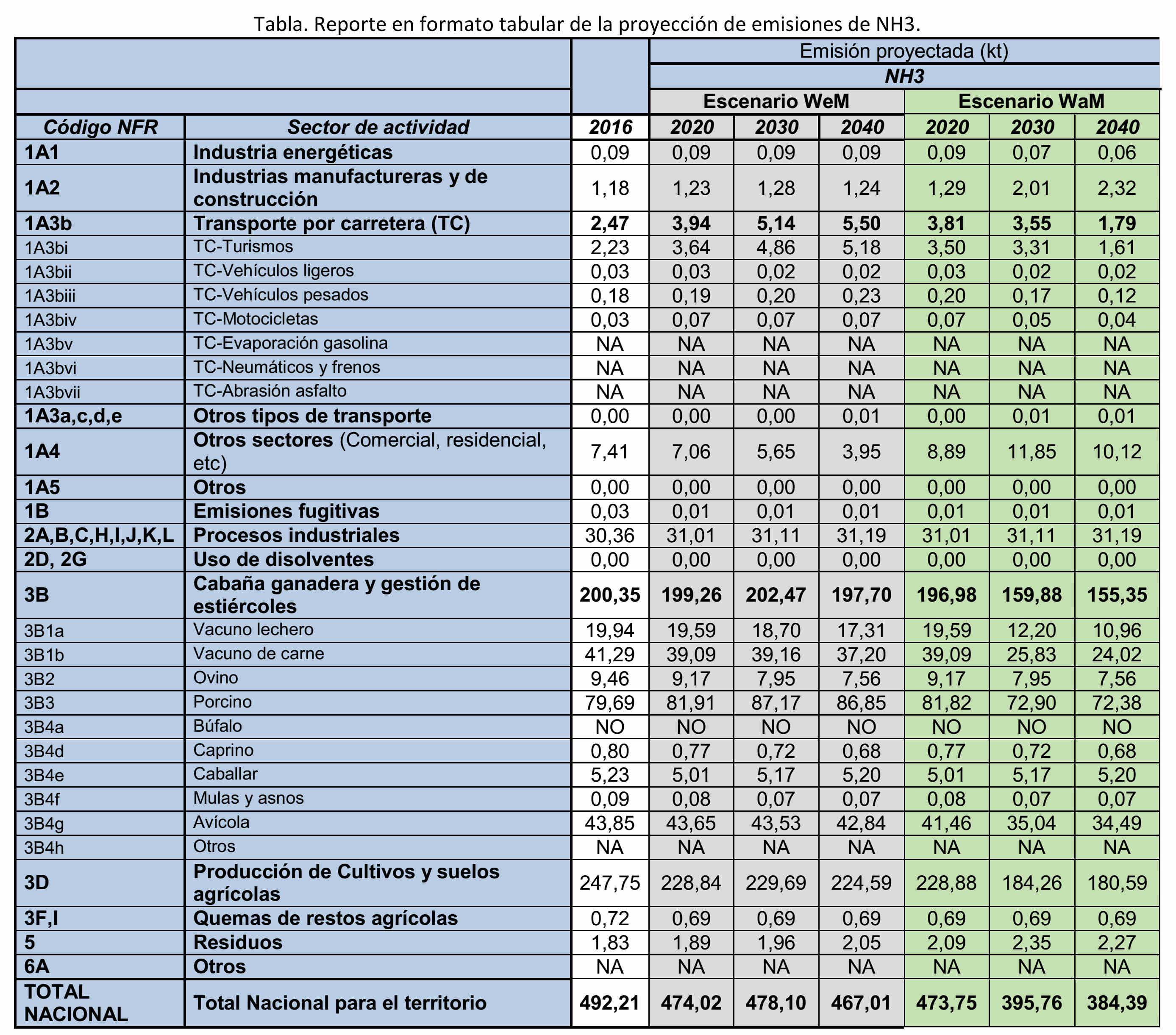 emision amoniaco ministerio previsions