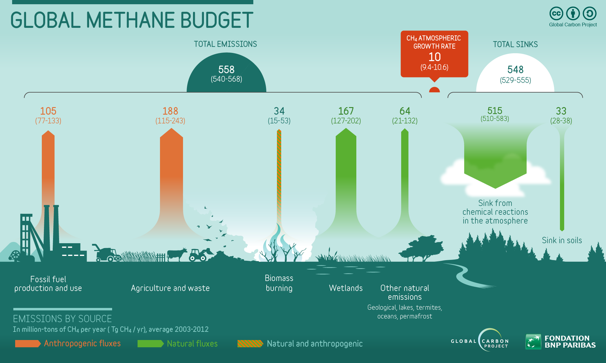 MethaneInfographic2016
