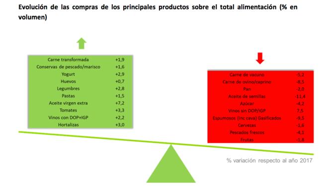 evolucion-princiais-alimentos-consumo-nos-fogares-