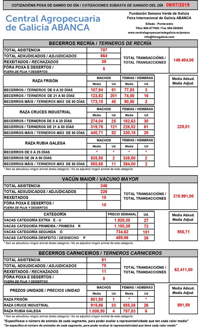 Cotización do gando vacún na Central Agropecuaria de Galicia.