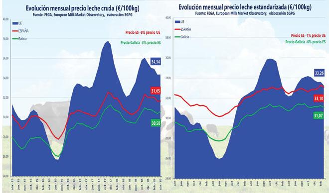 Evolución de precios medios sin estandarizar (izquierda) y estandarizados (derecha). / Fuente: Subdirección General de Productos Ganaderos.