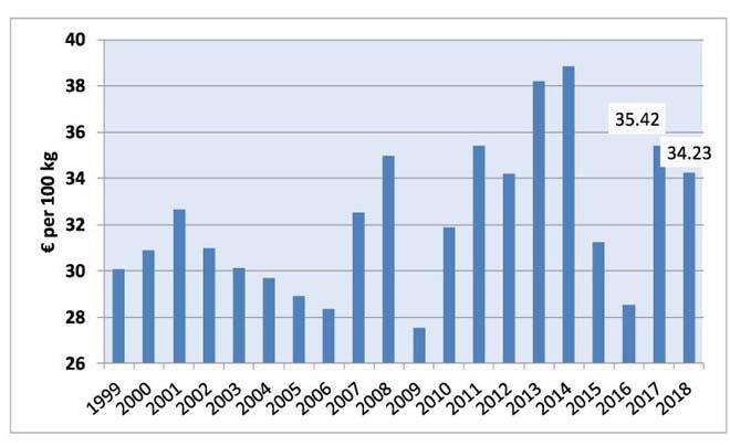 Evolución dos prezos medios en Europa, segundo o estándar de LTO.