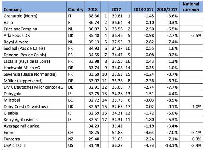 Ranking de prezos de LTO.