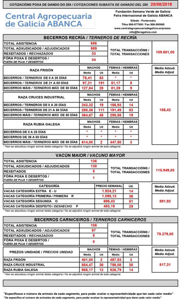 Central-Agropecuaria-Galicia-20_08_2019-Vacuno-