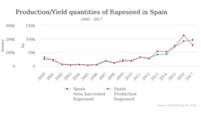 Evolución da produción de colza en España.