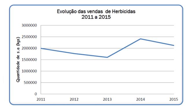 Evolución das ventas de herbicidas en Portugal.