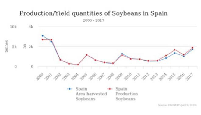 Evolución da produción de soia en España.