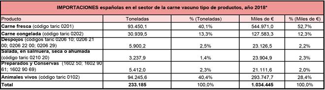 importaciones-nacionales-de-carne-de-vacuno