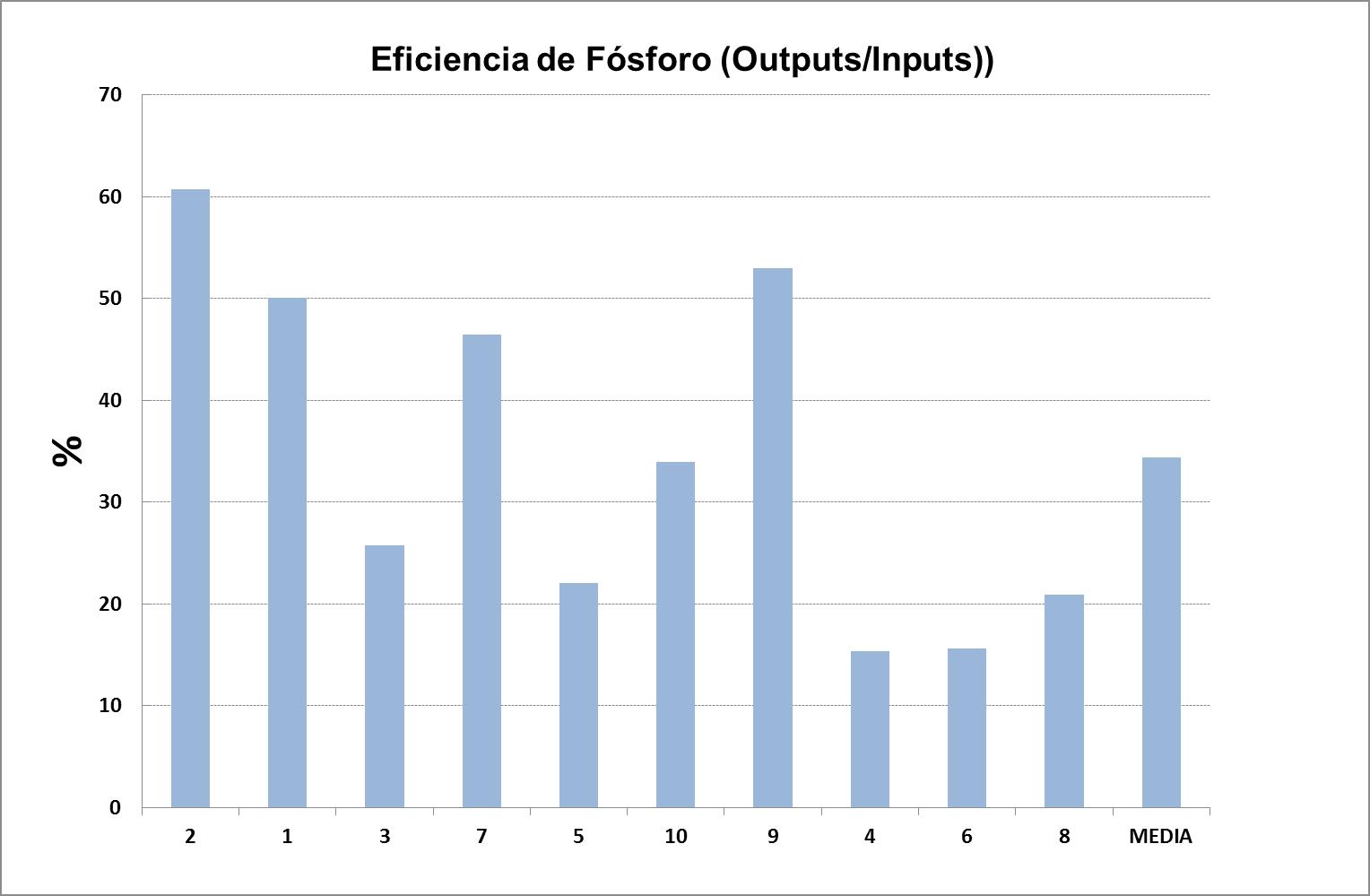 EUREAL FOSFORO 1