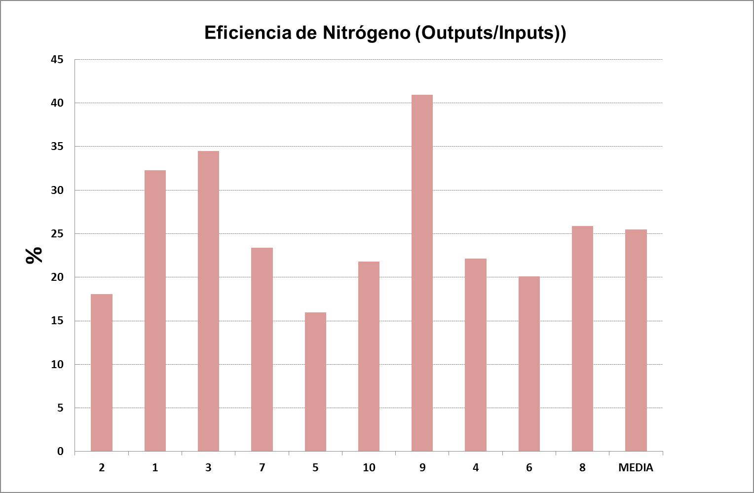 EUREAL NITROXENO 3