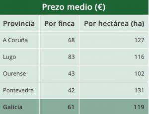 Prezo medio da terra por provincias no Banco de Terras.