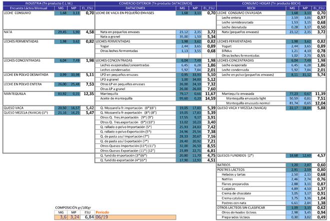 Si bien existen numerosas tablas, en ocasiones contradictorias, de coeficientes Equivalente Leche, resulta una práctica común la presentación de datos Equivalente Leche sin especificación de los coeficientes utilizados, o en su caso de la metodología seguida para su obtención. El estudio elaborado por el CETAL permite generar una tabla dinámica de Equivalentes Leche en base al Extracto Seco Útil (ESU) de la leche disponible para la industria en cada periodo mensual y ello en base a una metodología en la que cada tipología de producto lácteo tiene asignado un ESU resultante de la ponderación de las distintas subtipologías y sus cuotas de participación en el grupo.